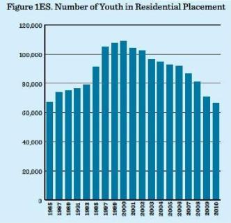 Number of youth in residential placement big