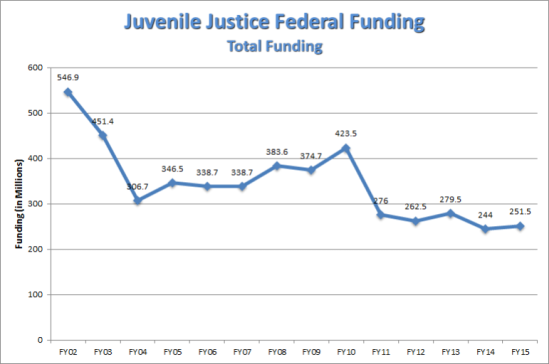 Juvenile-Justice-Federal-Funding-Total-Funding-771x512